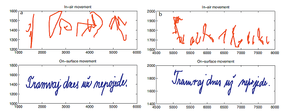 Fig. 2: An example of a written sentence (blue) and in-air movements above the tablet (red) in a healthy person (left) and a person with PD (adapted from Drotár et al., 2014).